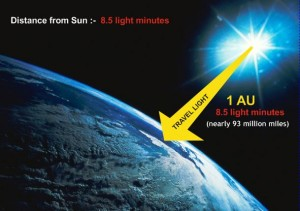 8.5 minutes sun to Earth