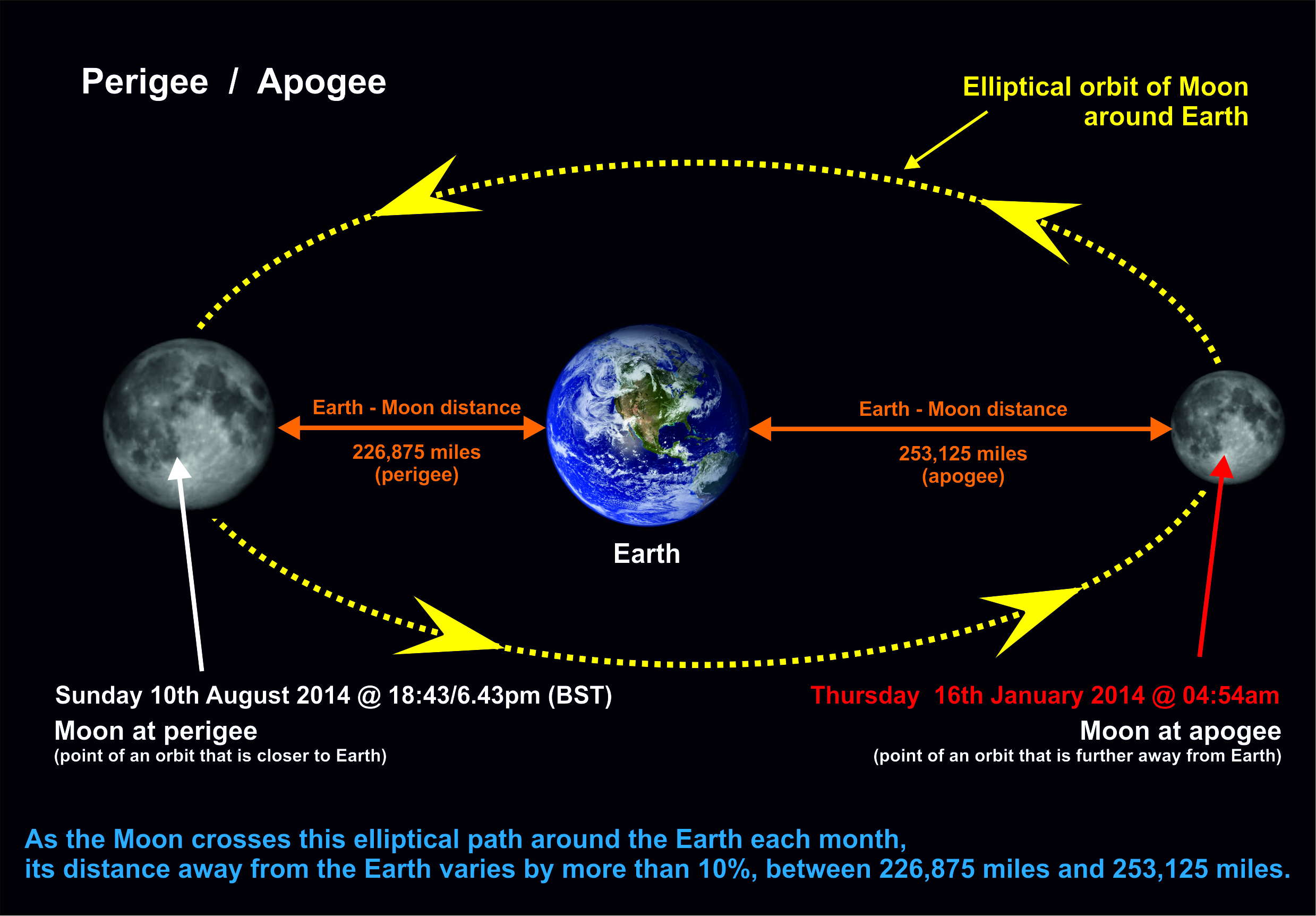 Smallest full moon of 2014 derekscope click above perigeeapogee for enlarge diagram ccuart Choice Image