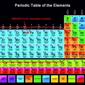 Periodic table derekscope for Table th scope