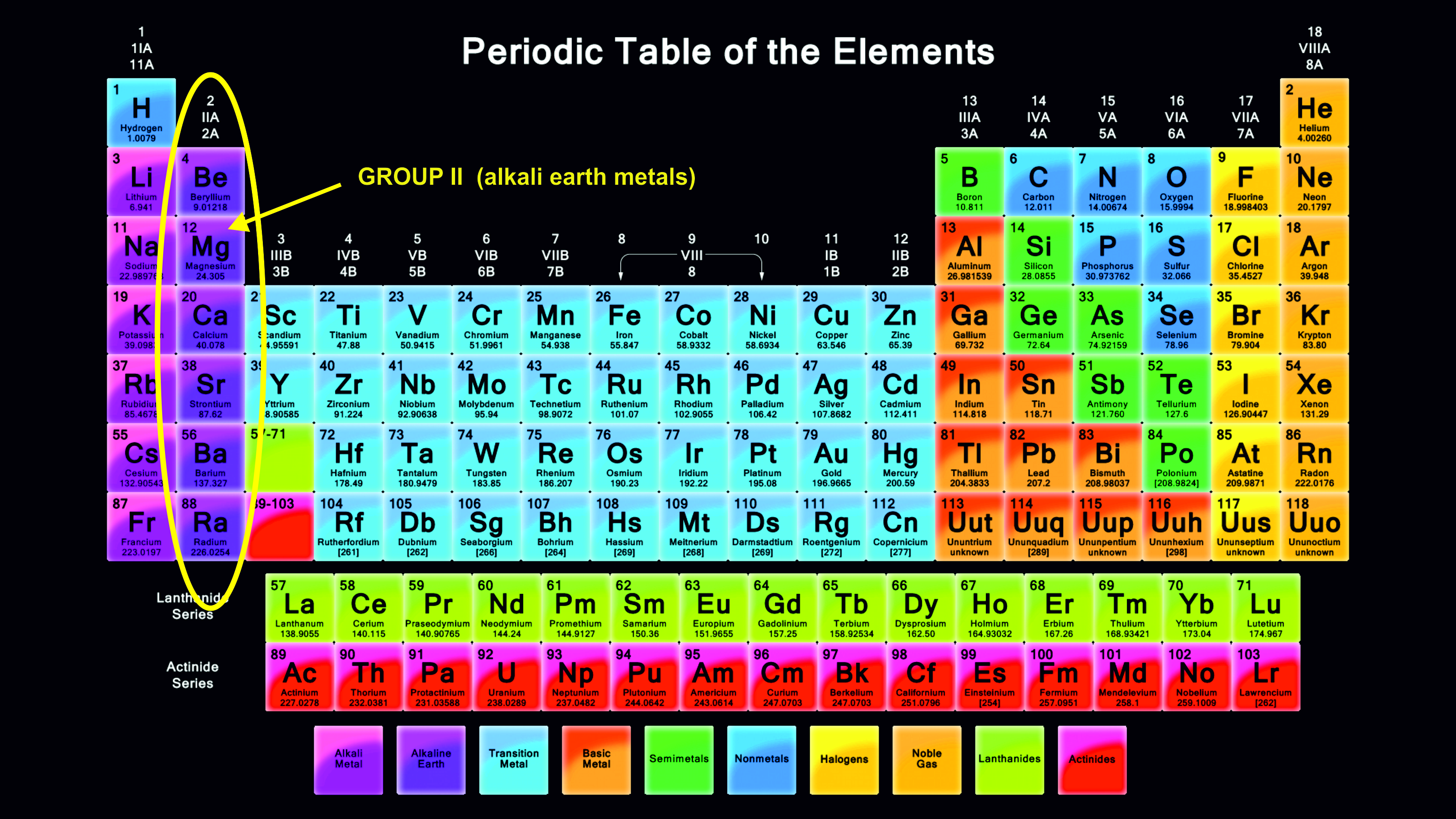 What is group 18 called on the periodic table gallery periodic what is group 2 on the periodic table called images periodic periodic table derekscope diagram group gamestrikefo Images