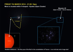 140307-003 Friday 7th March (Moon is located within V-shaped Hyades