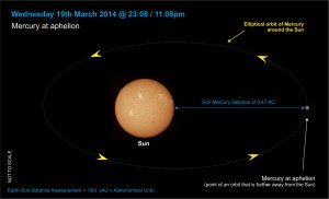 140319-009 Mercury at aphelion (0.47)