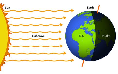 Year 3 day and night earth and space lessons tes teach day and night derekscope ccuart Gallery