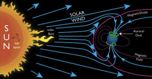 solar storm earth magnetic field - photo #32