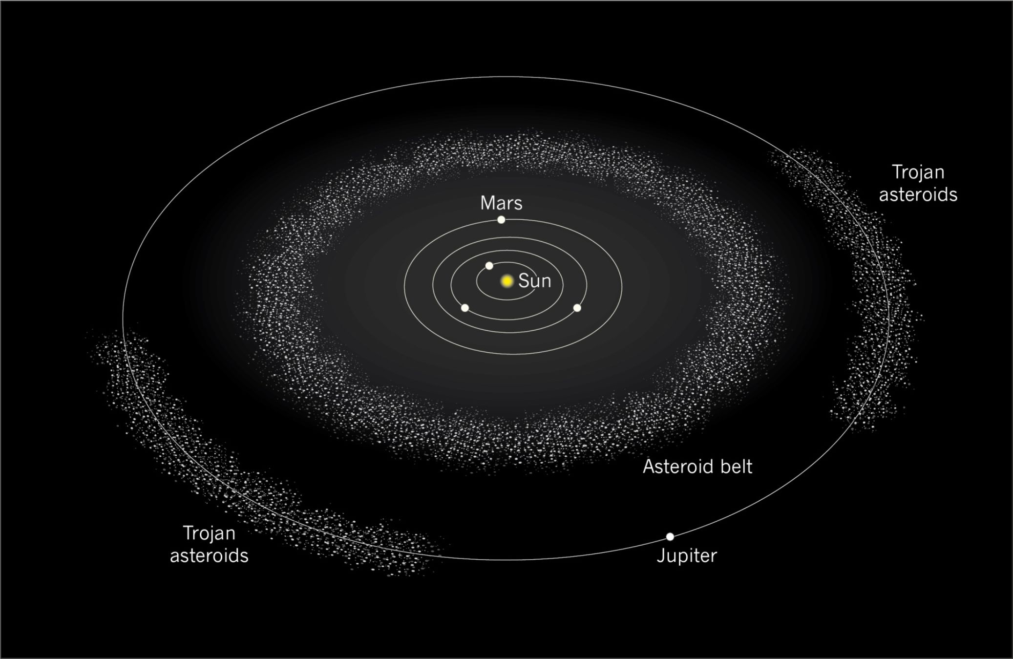 asteroid belt diagram - photo #12