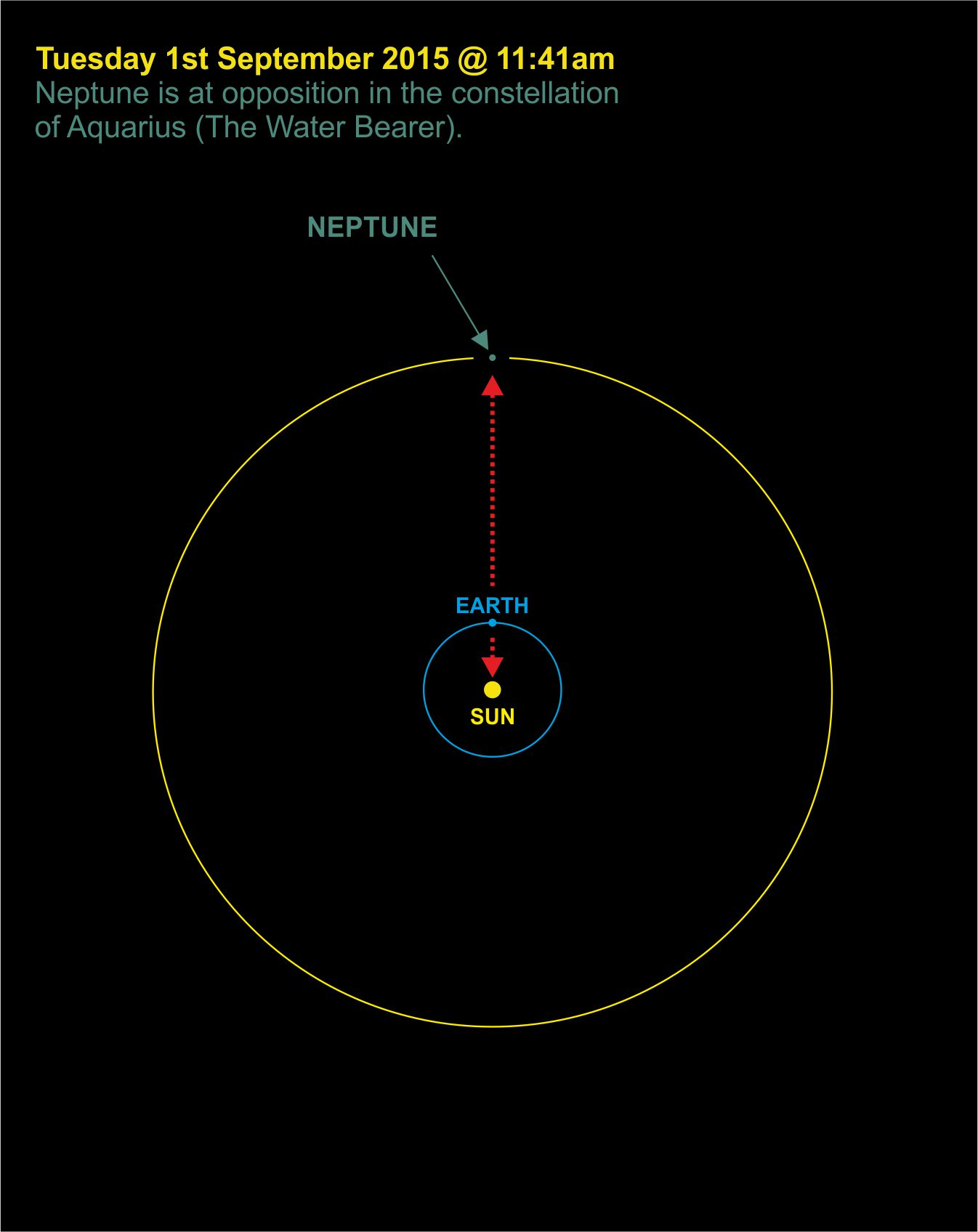how to find neptune in the sky