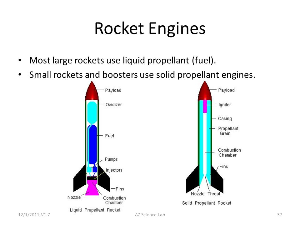 various rocket propellants and their characterstics Rocket parts includes engines, payload, control system, propellant tanks, and propellants by far, the largest part of the rocket's mass is its propellants by far, the largest part of the rocket's mass is its propellants.