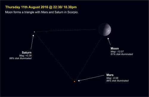 160811-005  Moon forms triangle with Mars & Saturn
