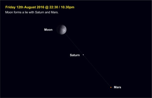 160812-006  Moon forms a lie with Mars & Saturn