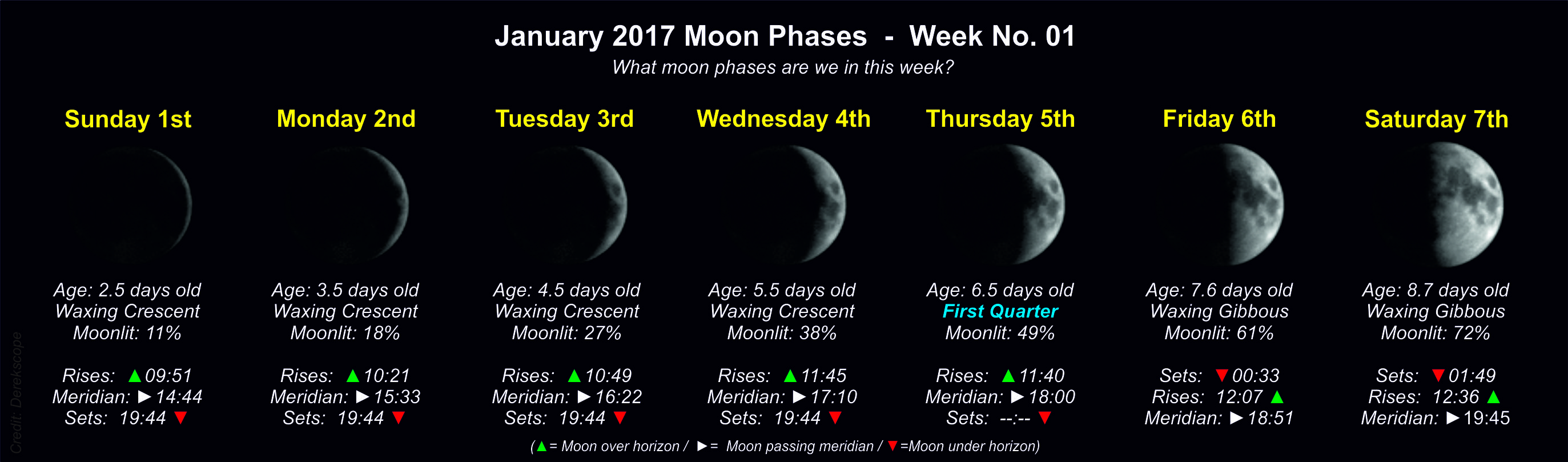 Moon Phases 2017 – Lunar Calendar - Time and Date