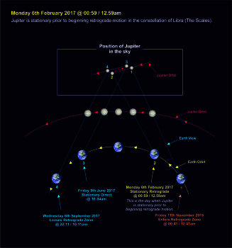 170206-005 Jupiter retrograde - beginning