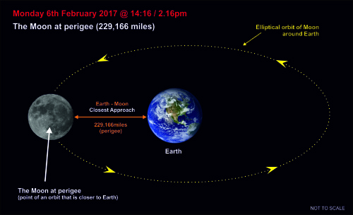 170206-006 The Moon at perigee