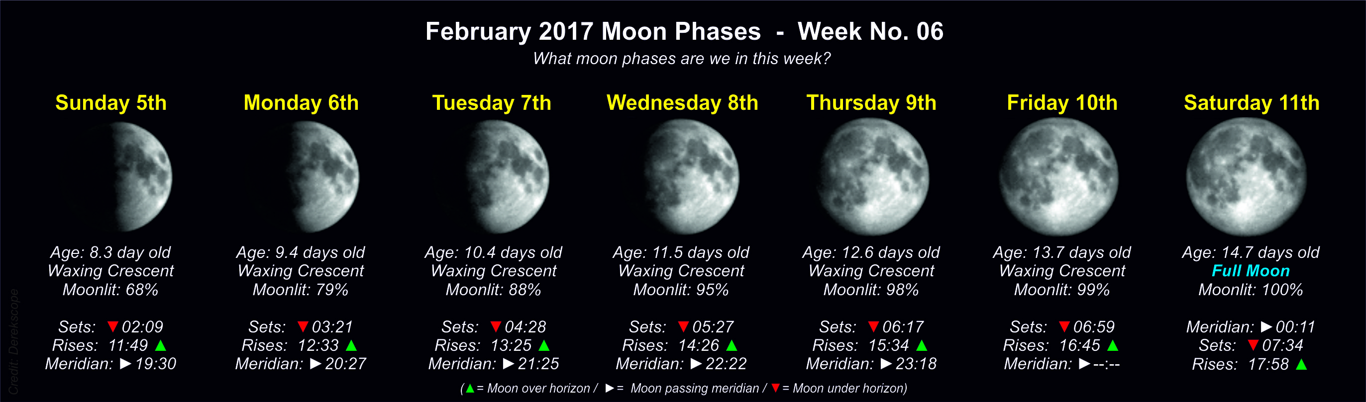 moon phases this week