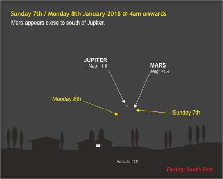 180107-010 Mars appears close to south of Jupiter