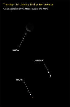 180111-014 Close arroach of Moon, Jupiter and Mars