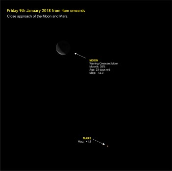 180209-000 Close approach of the Moon and Mars test